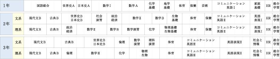 特進コースABカリキュラム表