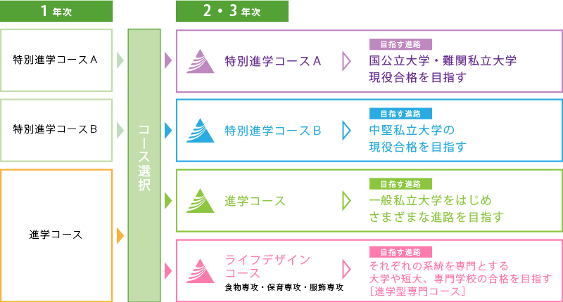 コース選択の図